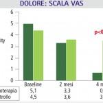 Dopo 4 mesi di trattamento si rileva un miglioramento della sintomatologia dolorosa e della forza isometrica (Scarpone et. al 2008)