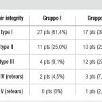 L'indice Repair integrity evidenzia una differenza significativa a favore del gruppo I (ricevente l'integratore) rispetto al gruppo II (controllo)